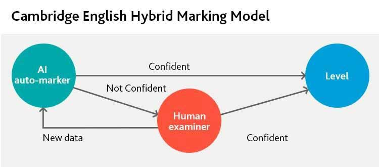 Cambridge English Hybrid Marking Model