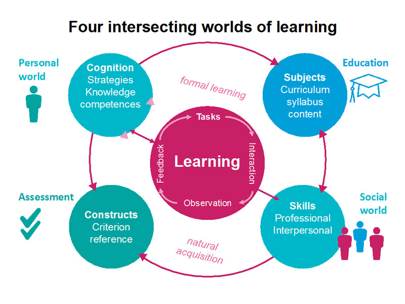 Four worlds of learning in Myanmar graphic
