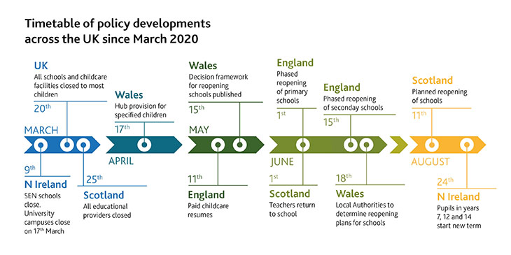 An infographic timetabling policy developments across the UK since March 2020