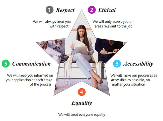 5 star promise - respect, ethical, accessibility, equality and communication