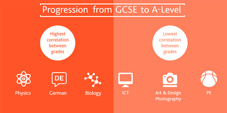 Graphic showing which subjects have the highest correlation between grades for progression from GCSE to A Level. Physics, German and Biology have the highest correlation. ICT, Art & Design Photography and PE have the lowest correlation.