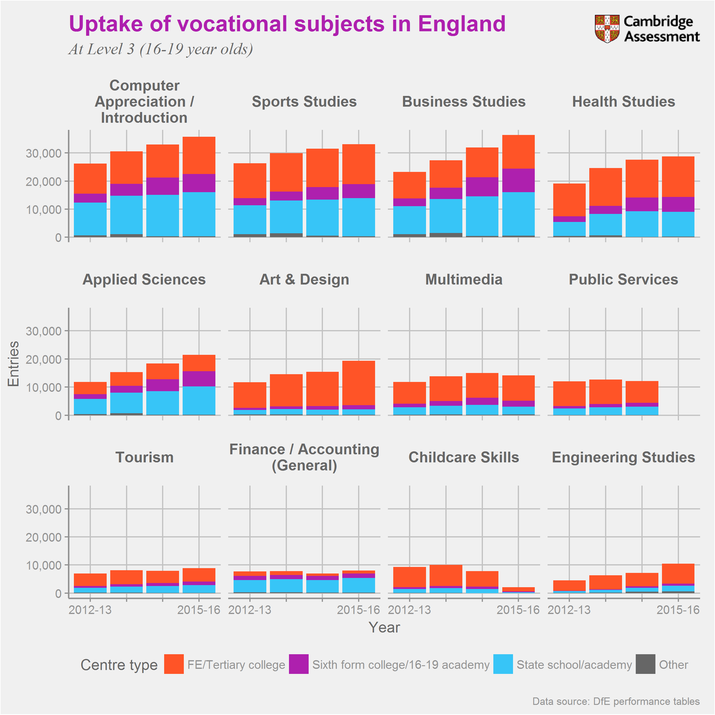 Graph of popularity of Level 3 vocational subjects in England by centre type