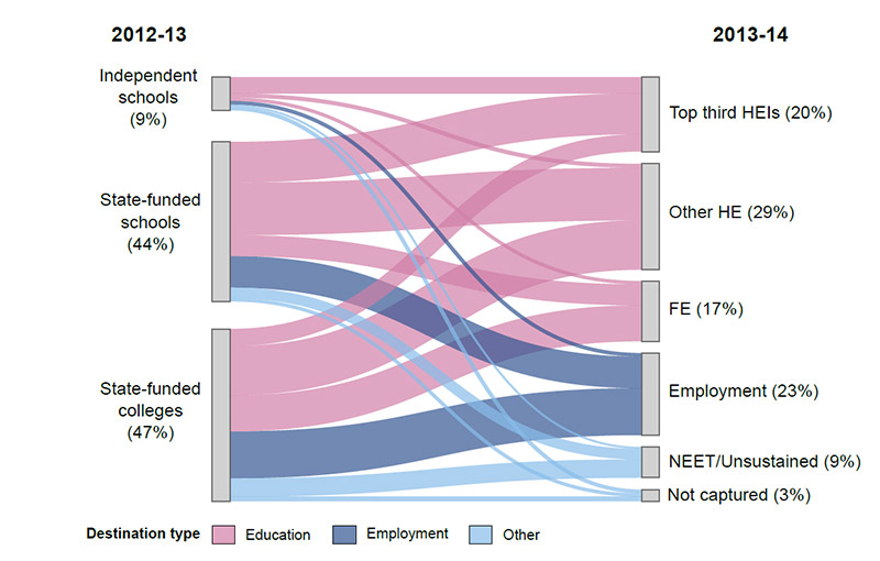 Graph showing student destinations from Key Stage 5